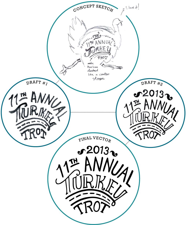 Turkey Trot T-shirt Graphic Sketch Development Sketches